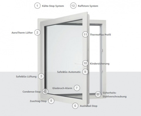 Weru konfigurierbare premiumfenster afino system for Fenster weru